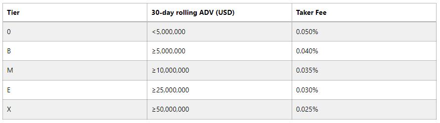 BitMEX Trading Fee Discount Table