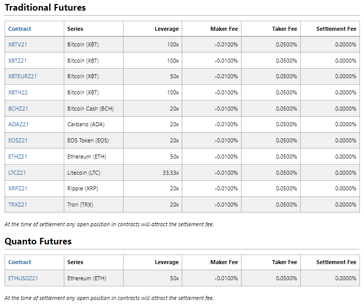 BitMEX Traditional Futures and Quanto Futures Fees