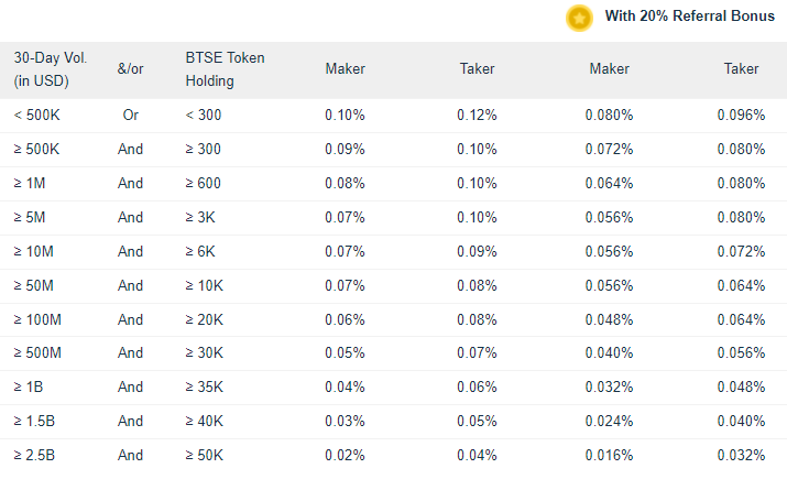 BTSE Exchange Spot Trading Fee Discounts