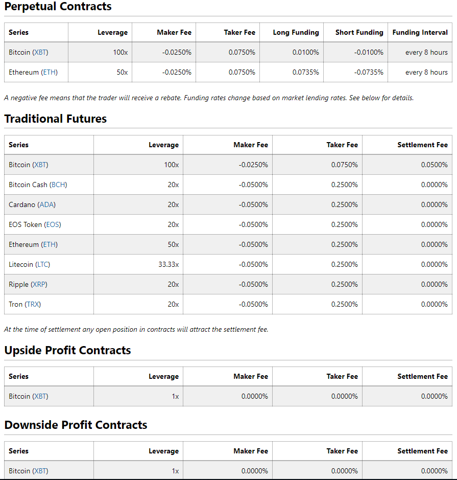 BitMEX Fees and Contract Types