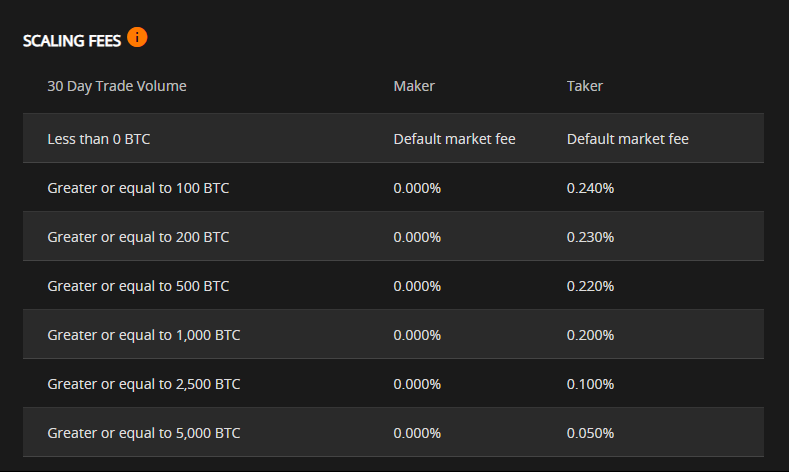 ChainEx Scaling Fee Table