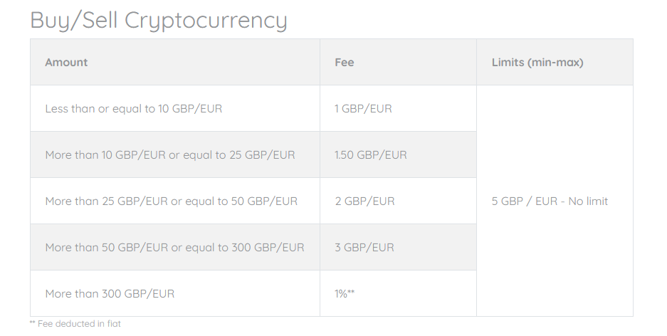 CoinCorner Trading Fees