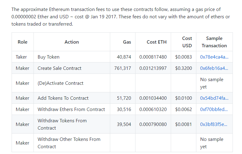 CryptoDerivatives Fees