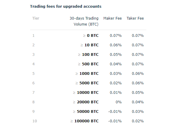 HitBTC Trading Fee Discounts