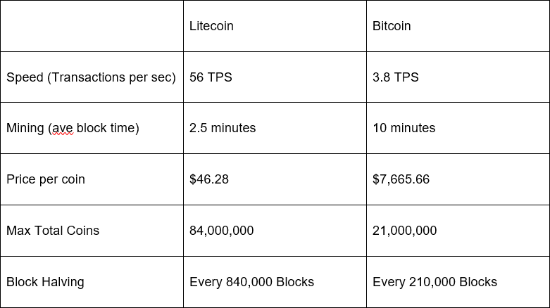 Litecoin Digital Silver Differences