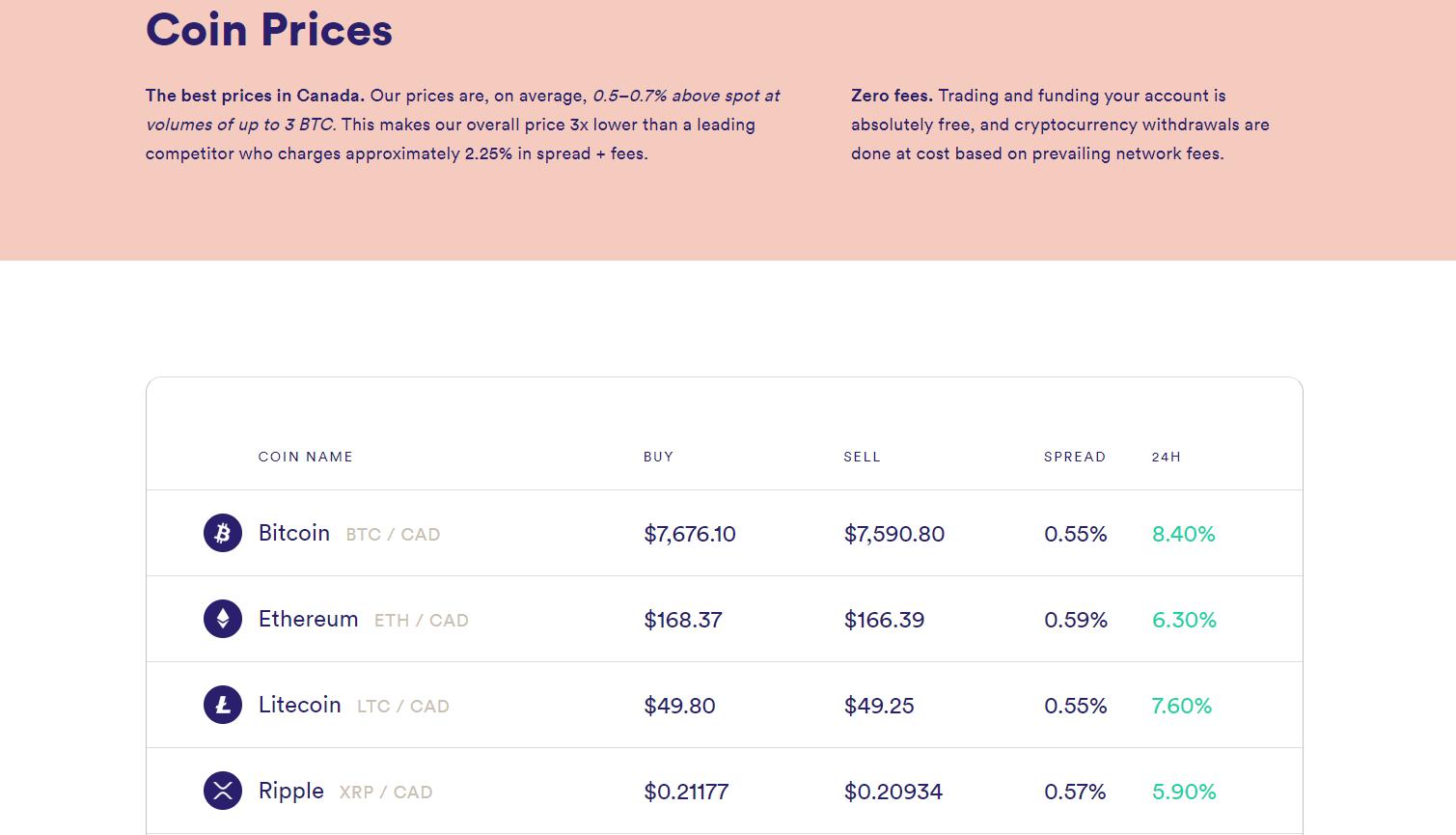 Newton Exchange Trading Fees