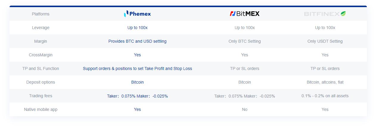 Phemex vs BitMEX