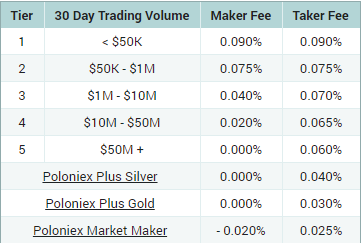 Poloniex Trading Fee Discounts Updated
