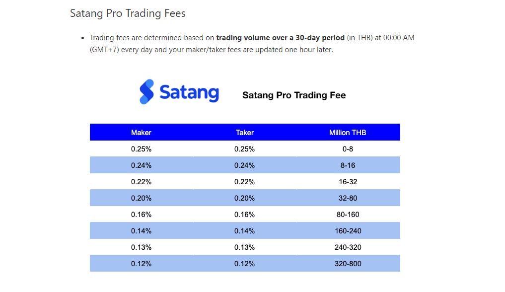 Satang Pro Trading Fee Discounts