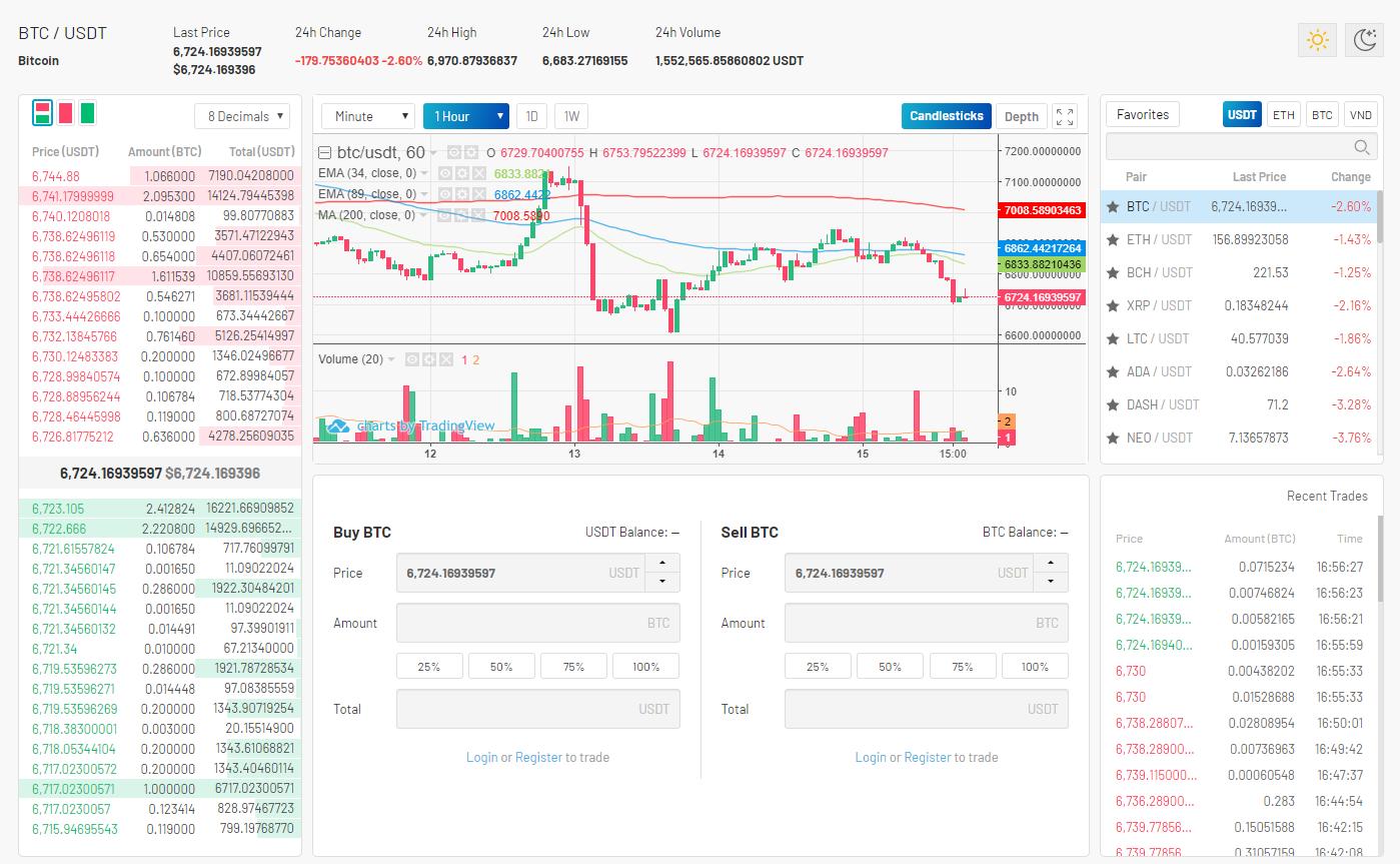 Торговый обзор VCC Exchange