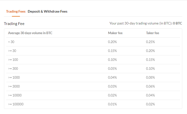 Vinex Trading Fee Discounts
